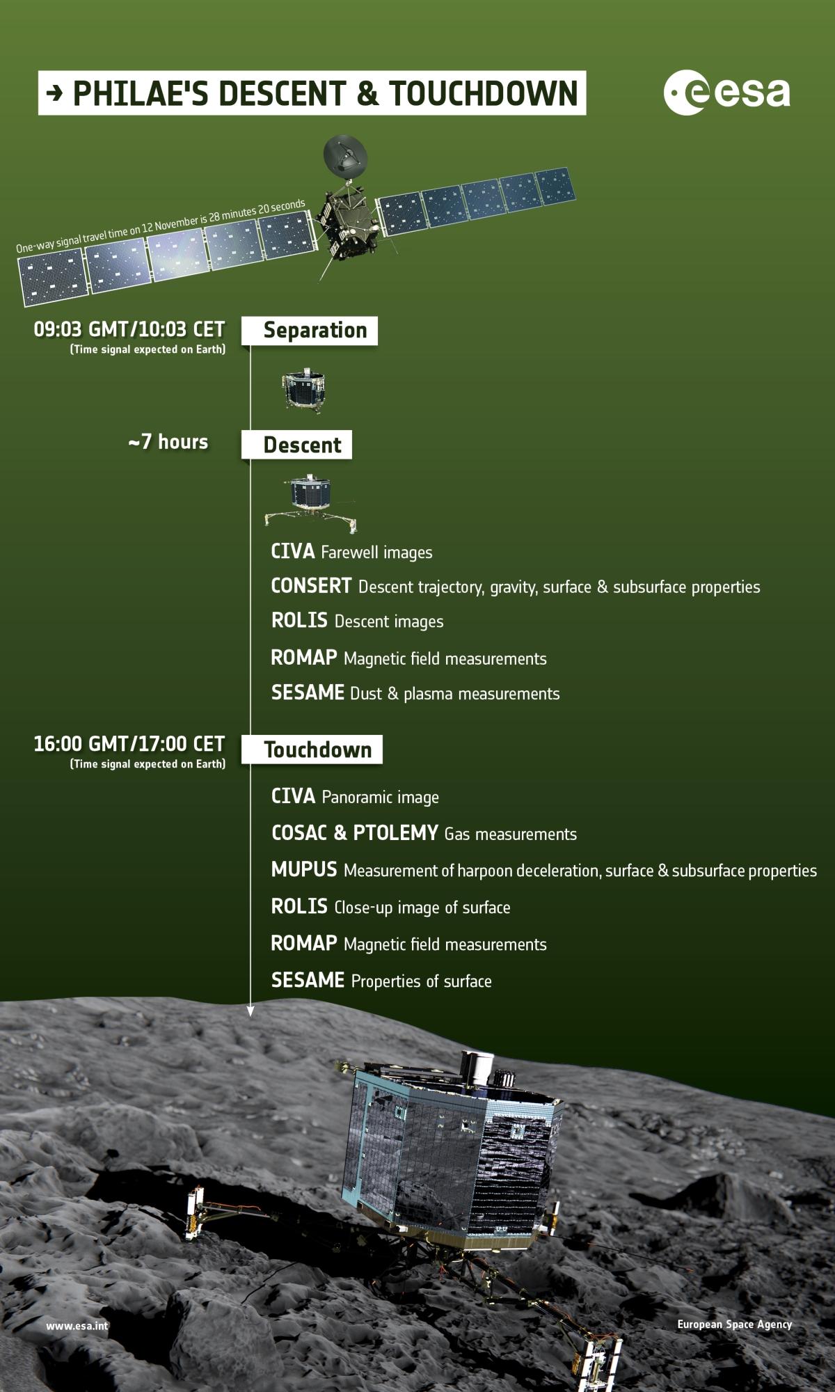 La descente de Philae.